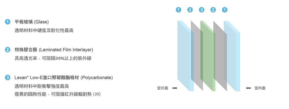 LFE-SC產品結構