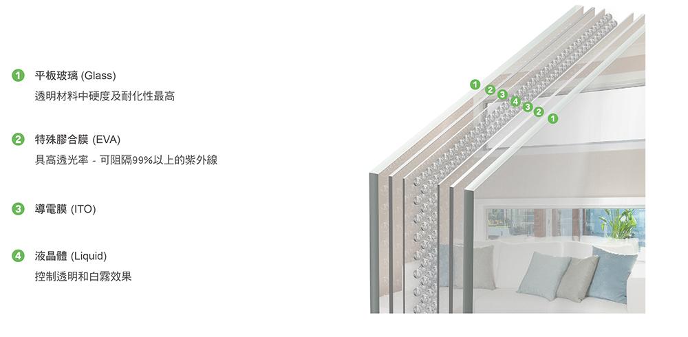 LSG產品結構_平板