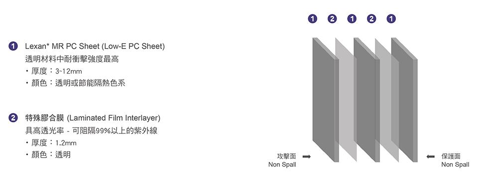 LBR-AP產品結構