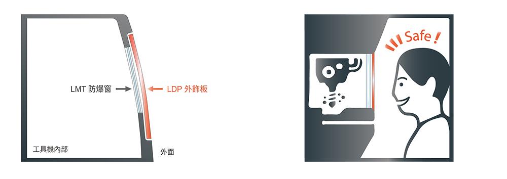 LDP產品適用_外飾板說明