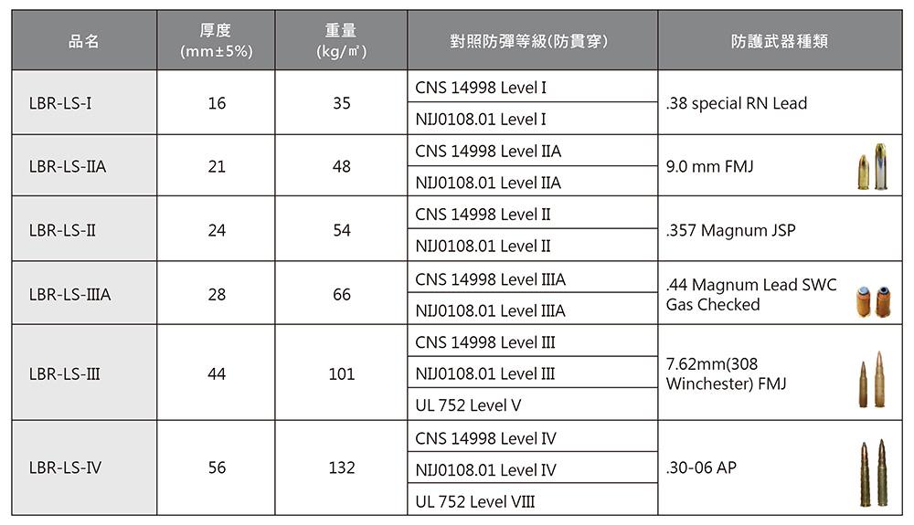 LBR-LS產品規格