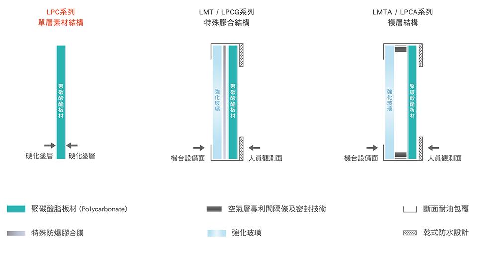 LMT-LPC產品結構