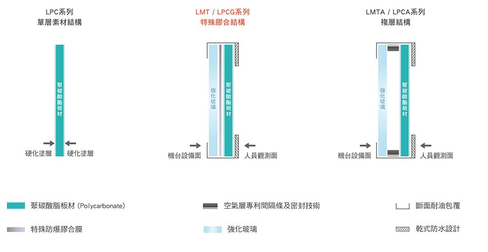 LMT-LPCG產品結構