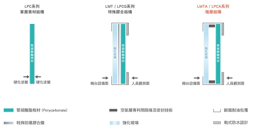 LMTA-LPCA產品結構