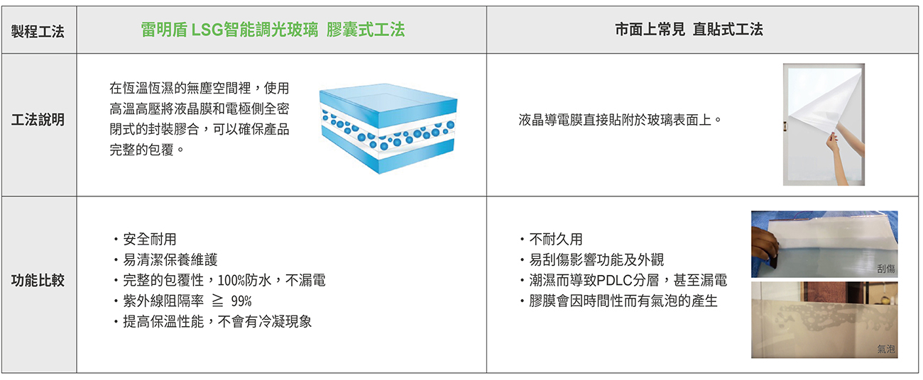 LSG_製程工法比較
