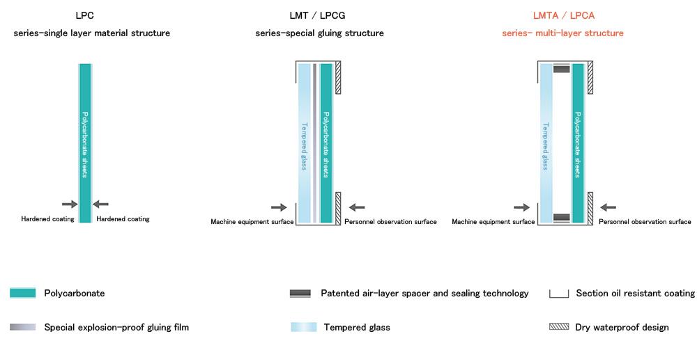 LMTA - LPCA  工具機用防爆安全窗 單層結構_產品結構_圖片EN