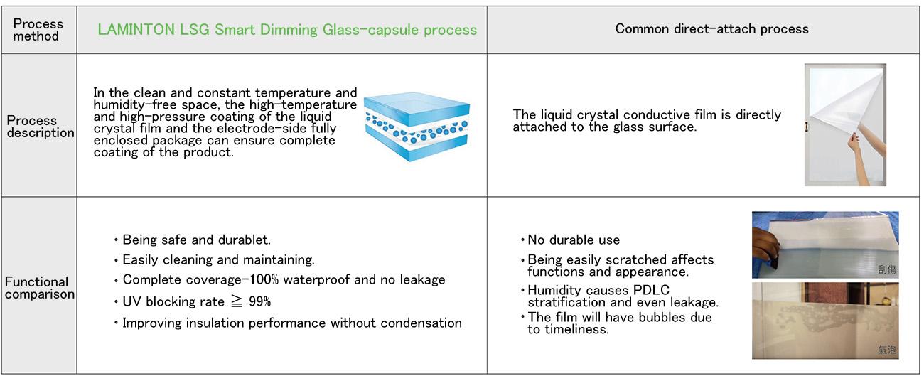 LSG 智能調光玻璃_膠囊式工法_圖 EN