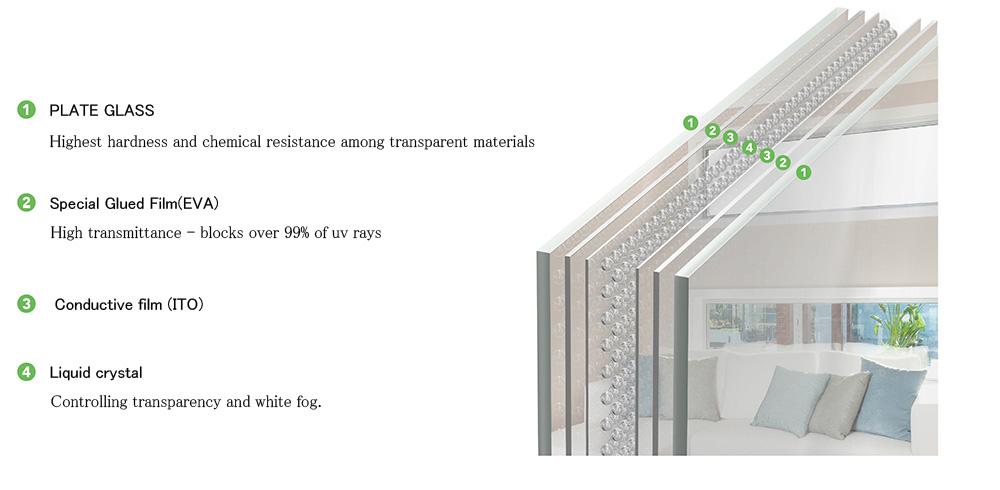 LSG 智能調光玻璃_產品結構_圖片EN