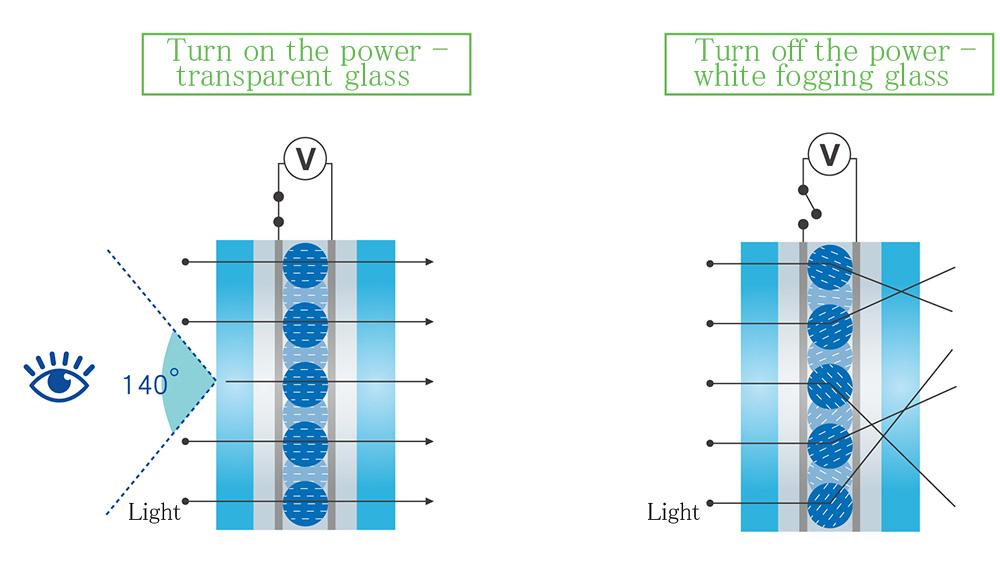 LSG 智能調光玻璃_產品規格_圖片EN