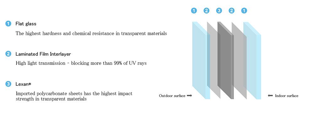 LFE 防侵入玻璃_產品結構_圖片EN