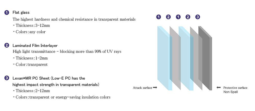 LBR-NS 防彈玻璃 無濺射型_產品結構_圖片EN