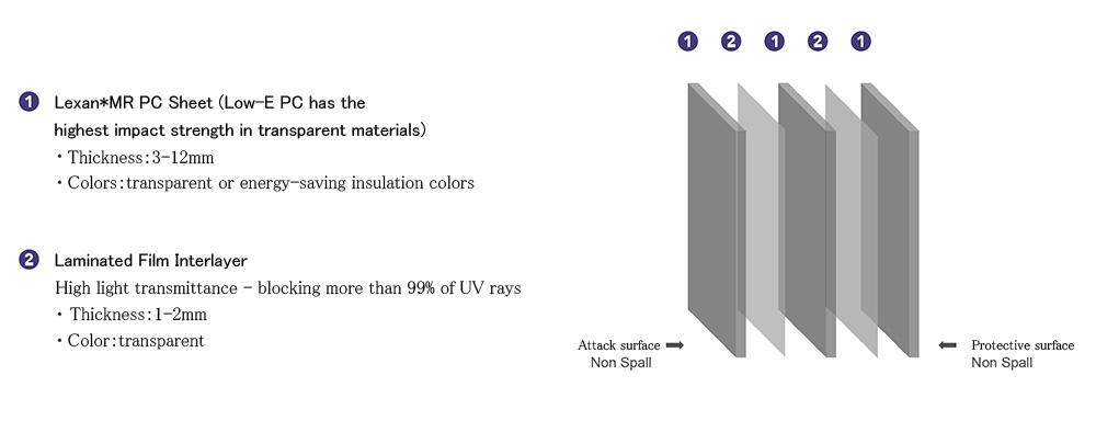 LBR-AP 防彈玻璃 全塑料型_產品結構_圖片EN