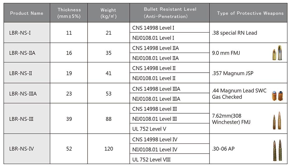 LBR-NS 防彈玻璃 無濺射型_產品規格_圖片 EN
